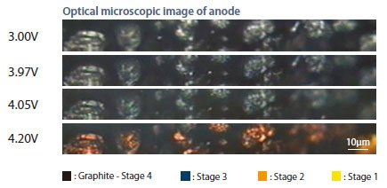 Fig 3: optical microscopic (OM) image of carbon anode at shown voltage