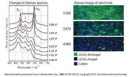 Analysis-of-Lithium-ion----