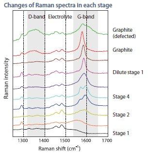 Analysis-of-Lithium-ion-bat