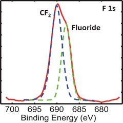 Fig. 3: F 1s spectrum from the imaged area