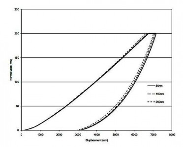 Figure 1: Load depth curves for 3 coating thicknesses.