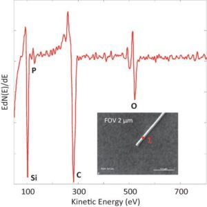 Fig. 1: Auger spectrum showing the presence of a P dopant on the surface of the silicon nanowire