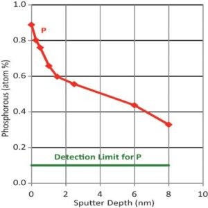 Fig. 2: Auger sputter depth profile of P on the surface of the silicon nanowire.