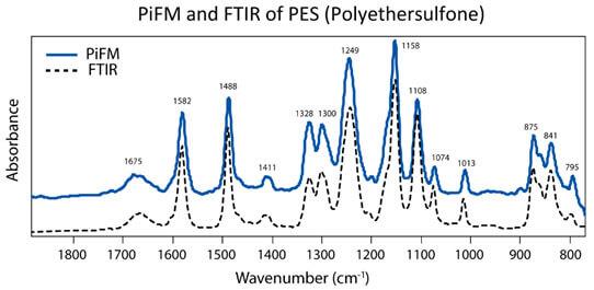 Correlation PiFM FTIR