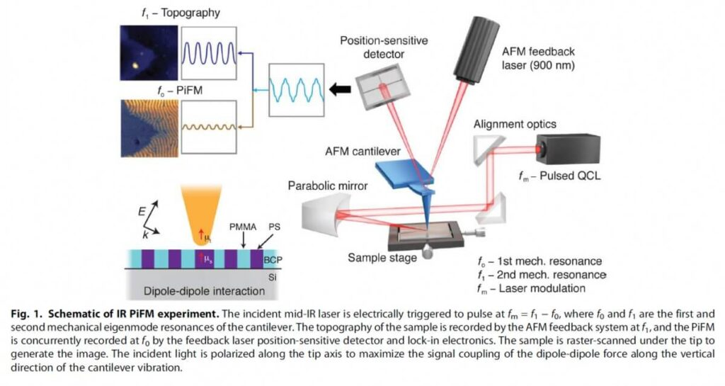 Nanoscale Infrared AFM-IR Photo-induced Force Microscopy