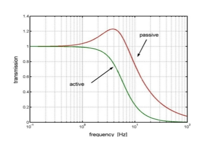 Comparison of passive and active damping systems. The comparison reveals the complete absence of resonance in the active damping treatment.