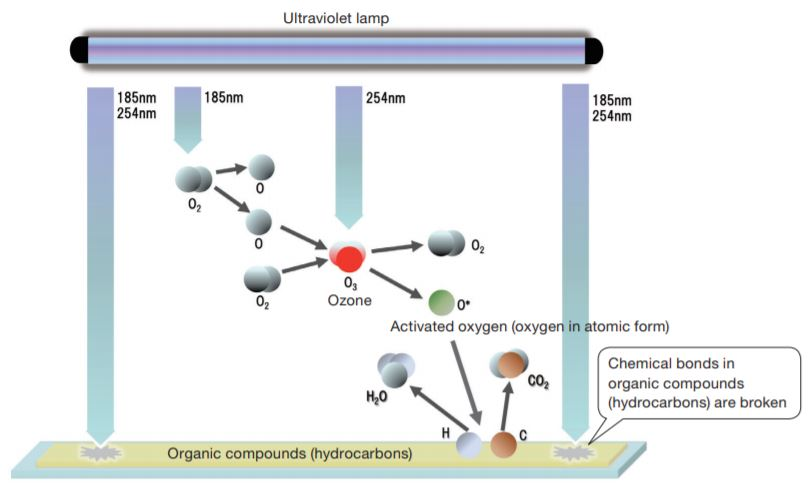 UV Ozone Sample Cleaning