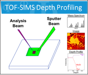 Introduction to TOF-SIMS Depth Profiling